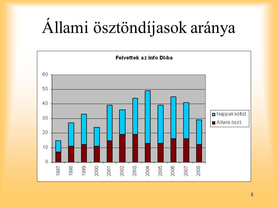 Állami ösztöndíjasok aránya