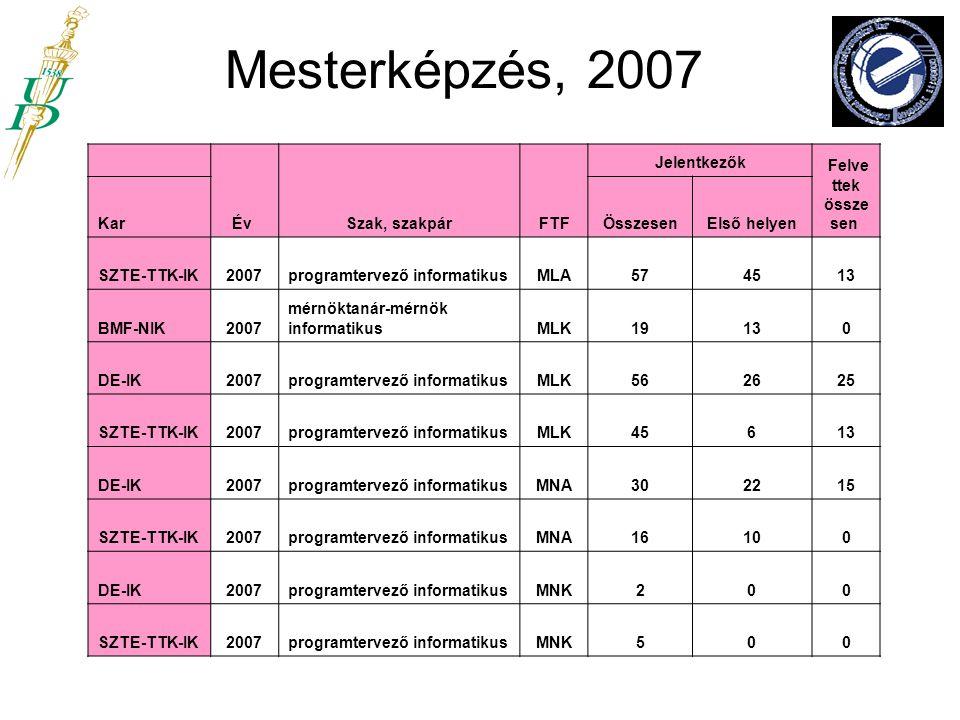 Mesterképzés, 2007 Év Szak, szakpár FTF Jelentkezők Felvettek összesen