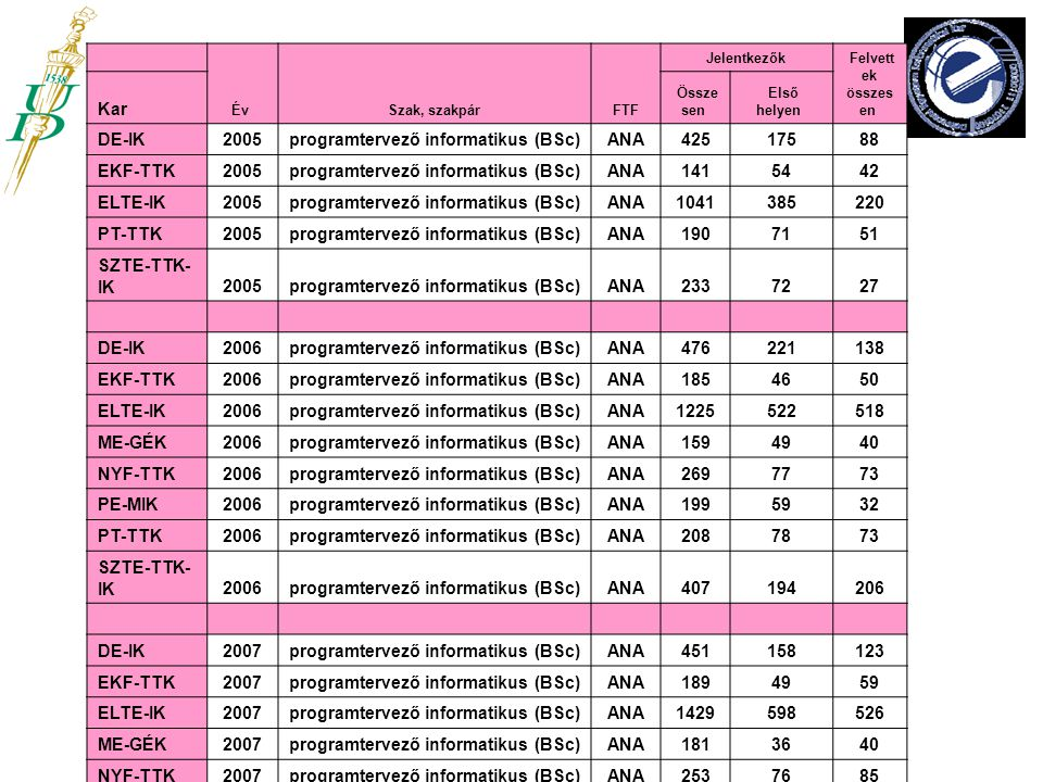 programtervező informatikus (BSc) ANA 425 175 88 EKF-TTK 141 54 42