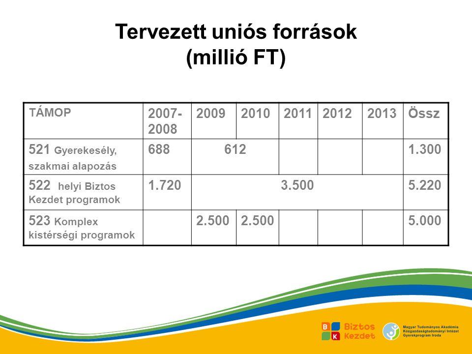 Tervezett uniós források (millió FT)