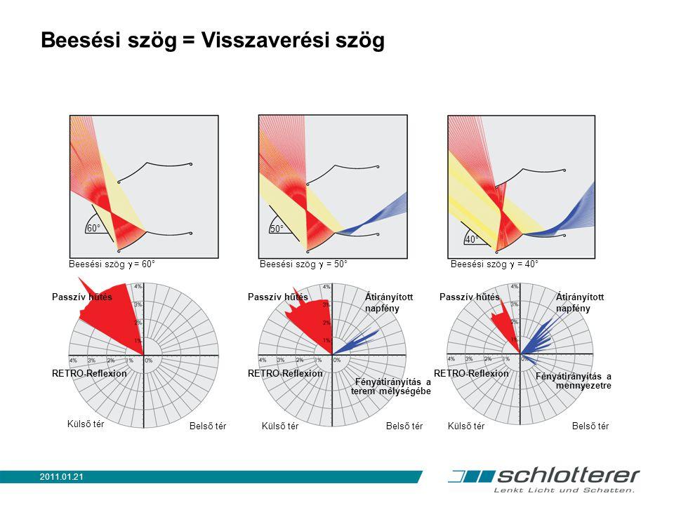 ENERGIAMANAGEMENT Tél Nyár Fc = gtot / gÜveg Fc… Csökkentőfaktor