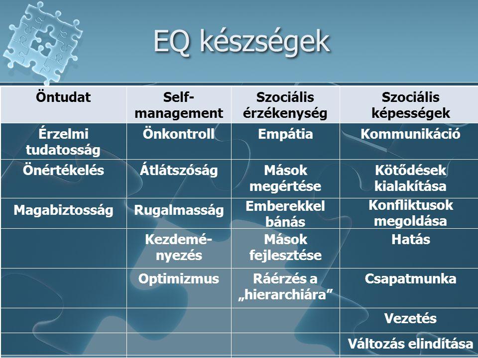 EQ készségek Öntudat Self-management Szociális érzékenység
