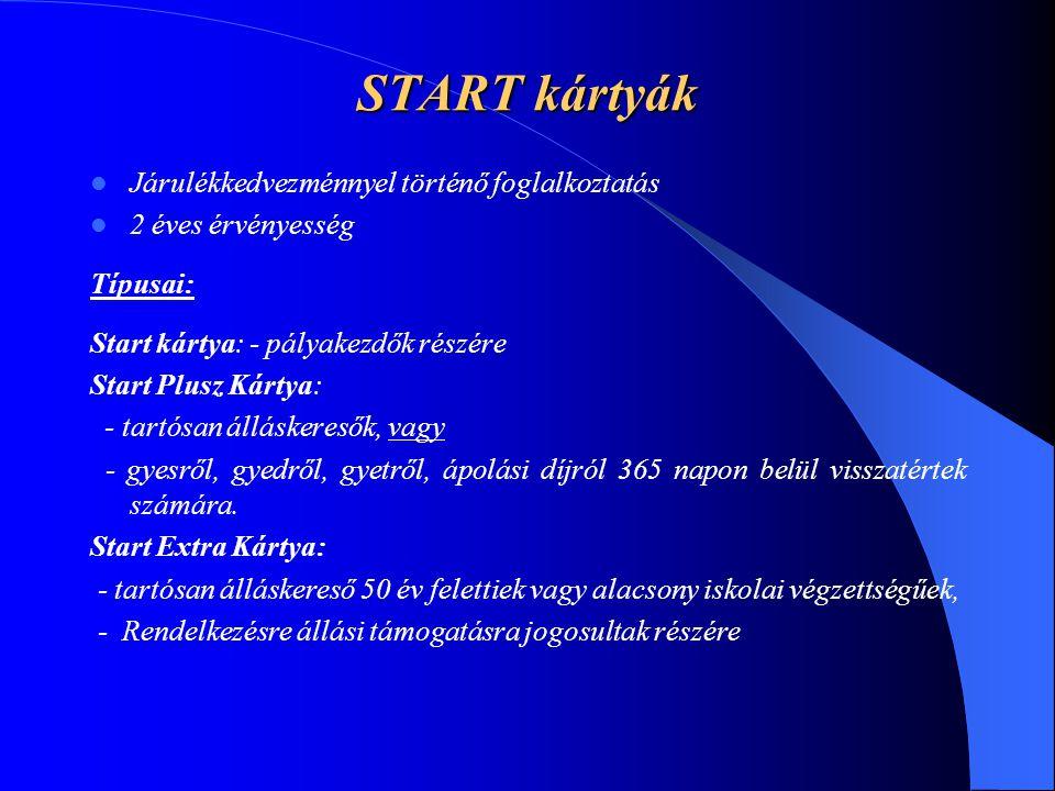 START kártyák Járulékkedvezménnyel történő foglalkoztatás