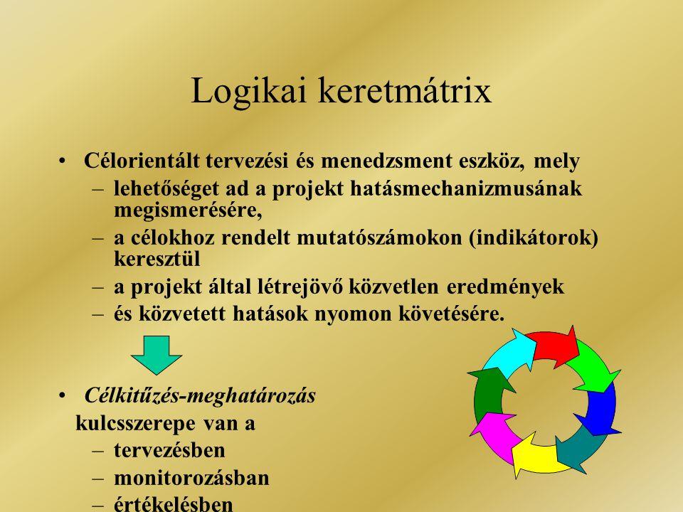 Logikai keretmátrix Célorientált tervezési és menedzsment eszköz, mely