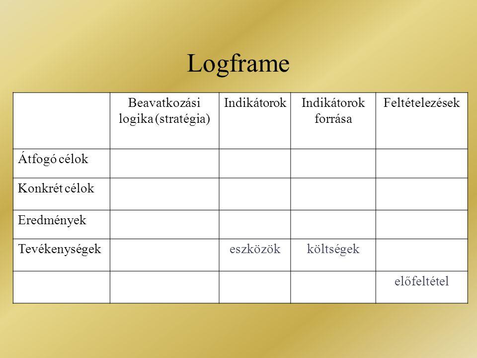 Beavatkozási logika (stratégia)
