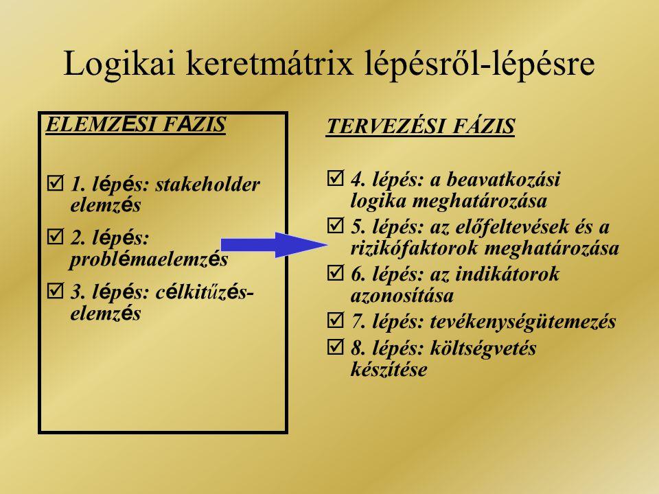 Logikai keretmátrix lépésről-lépésre