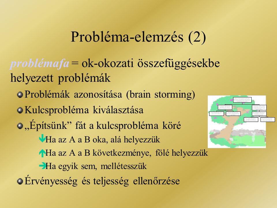 Probléma-elemzés (2) problémafa = ok-okozati összefüggésekbe helyezett problémák. Problémák azonosítása (brain storming)