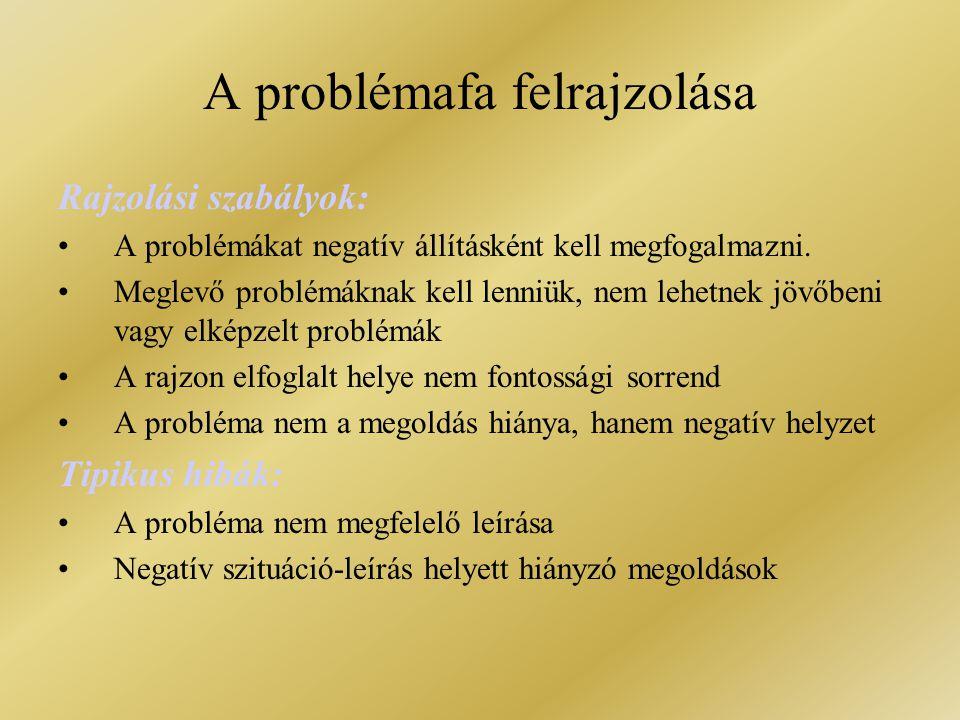 A problémafa felrajzolása