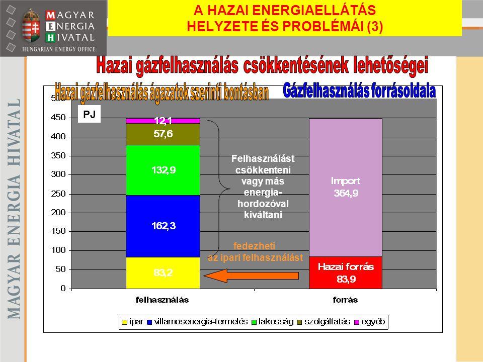 A HAZAI ENERGIAELLÁTÁS HELYZETE ÉS PROBLÉMÁI (3)