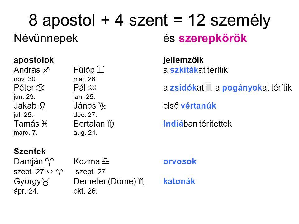 8 apostol + 4 szent = 12 személy