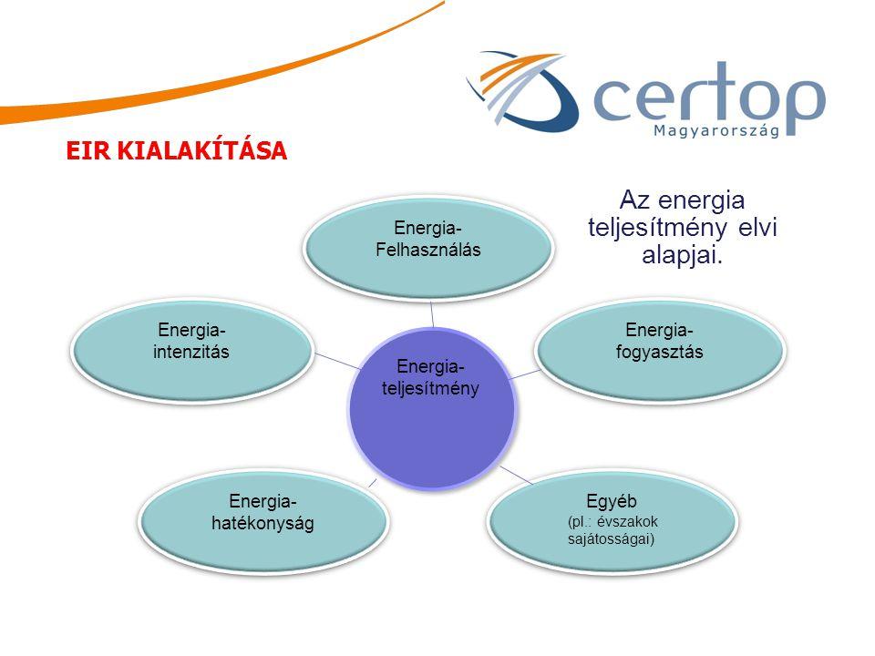 Az energia teljesítmény elvi alapjai.