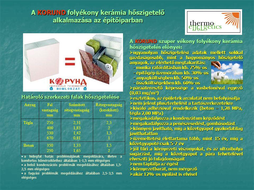A KORUND folyékony kerámia hőszigetelő alkalmazása az építőiparban