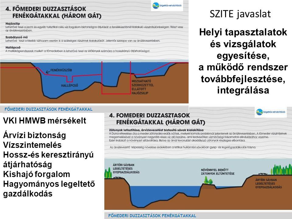 SZITE javaslat Helyi tapasztalatok és vizsgálatok egyesítése, a működő rendszer továbbfejlesztése, integrálása.