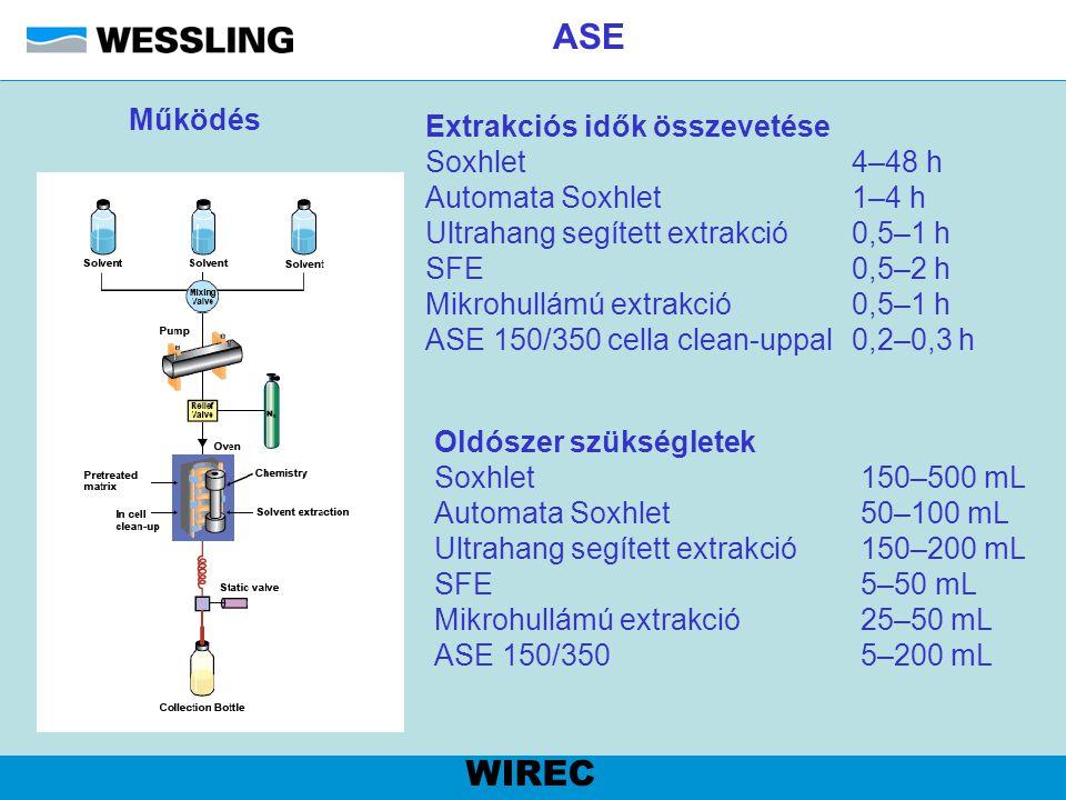 ASE WIREC Működés Extrakciós idők összevetése Soxhlet 4–48 h