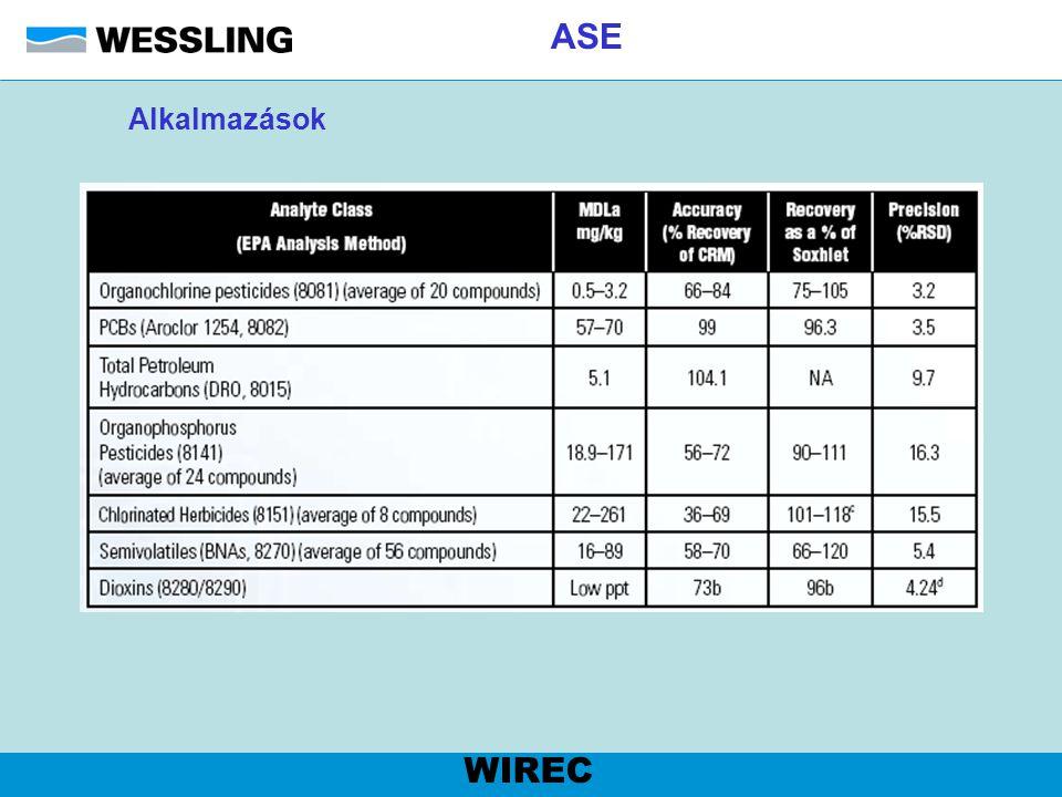 ASE Alkalmazások WIREC