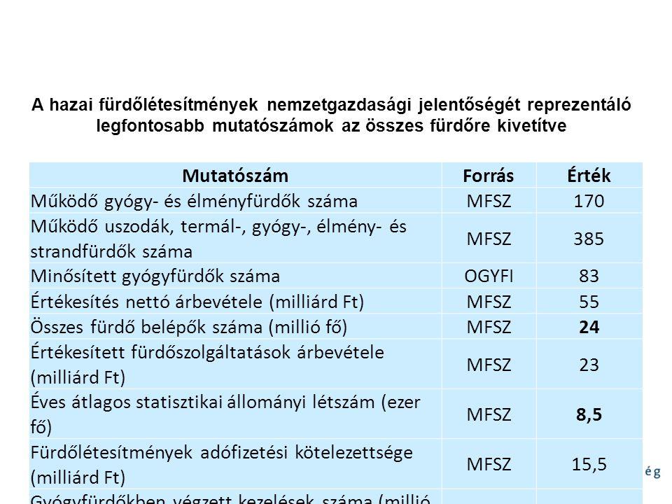 Mutatószám Forrás Érték 24 8,5