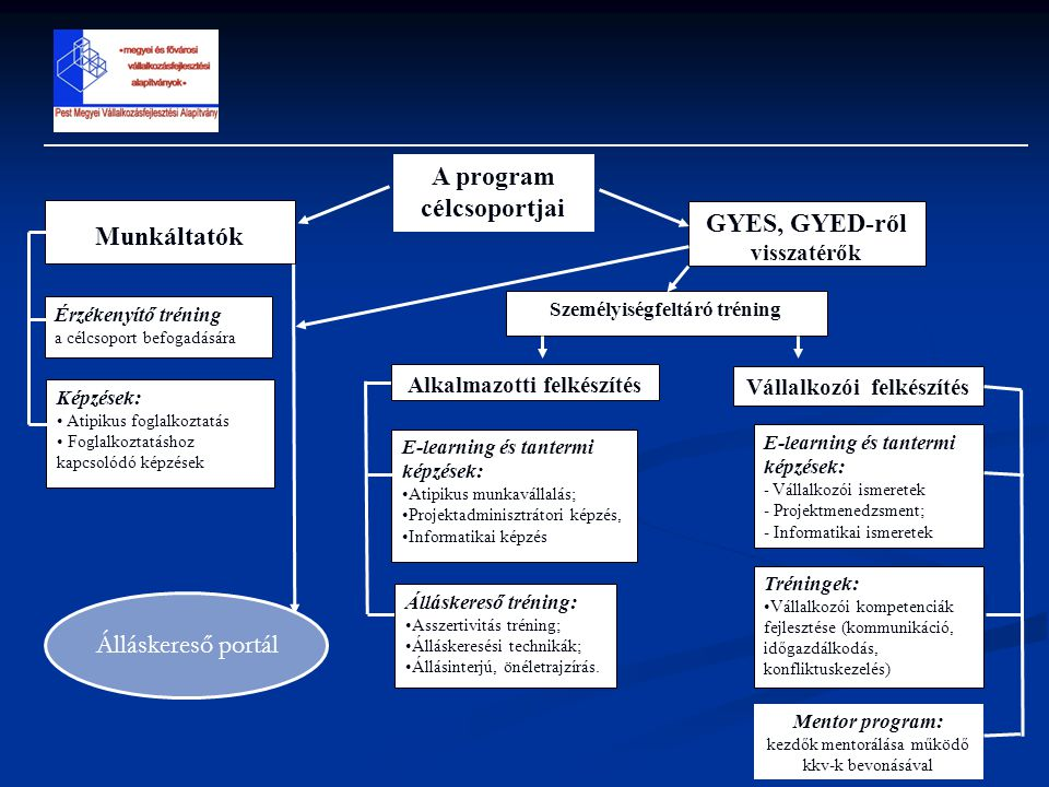 A program célcsoportjai