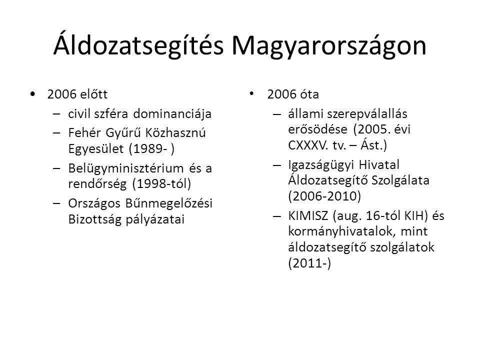 Áldozatsegítés Magyarországon