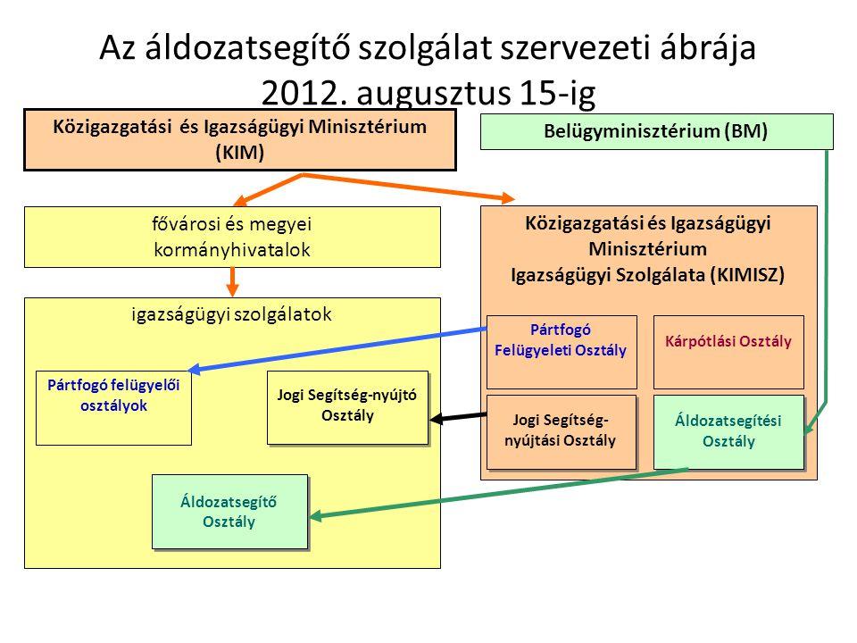 Az áldozatsegítő szolgálat szervezeti ábrája 2012. augusztus 15-ig