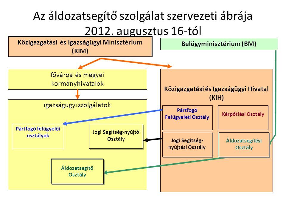 Az áldozatsegítő szolgálat szervezeti ábrája 2012. augusztus 16-tól