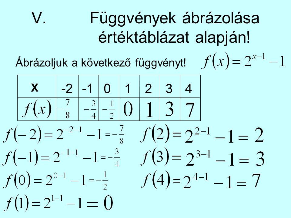 V. Függvények ábrázolása értéktáblázat alapján!