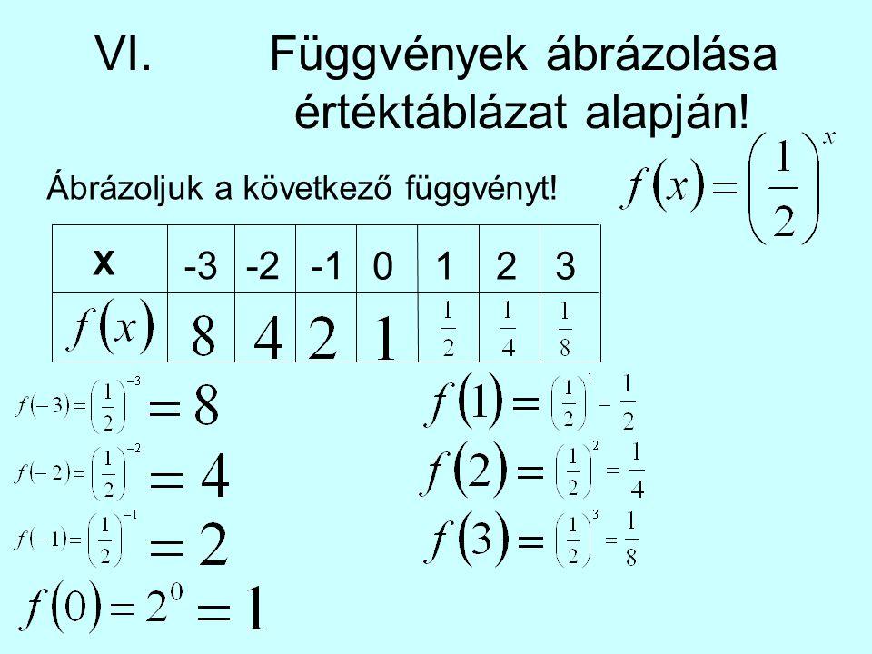 VI. Függvények ábrázolása értéktáblázat alapján!