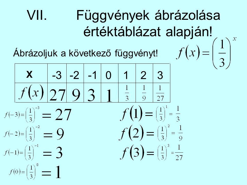 VII. Függvények ábrázolása értéktáblázat alapján!