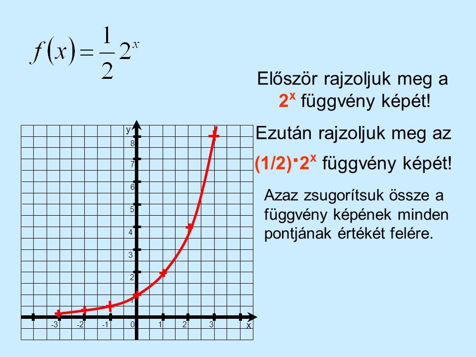 Először rajzoljuk meg a 2x függvény képét!