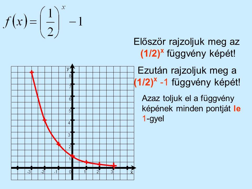 Először rajzoljuk meg az (1/2)x függvény képét!