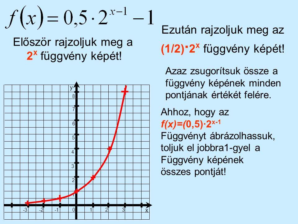 Ezután rajzoljuk meg az (1/2)·2x függvény képét!