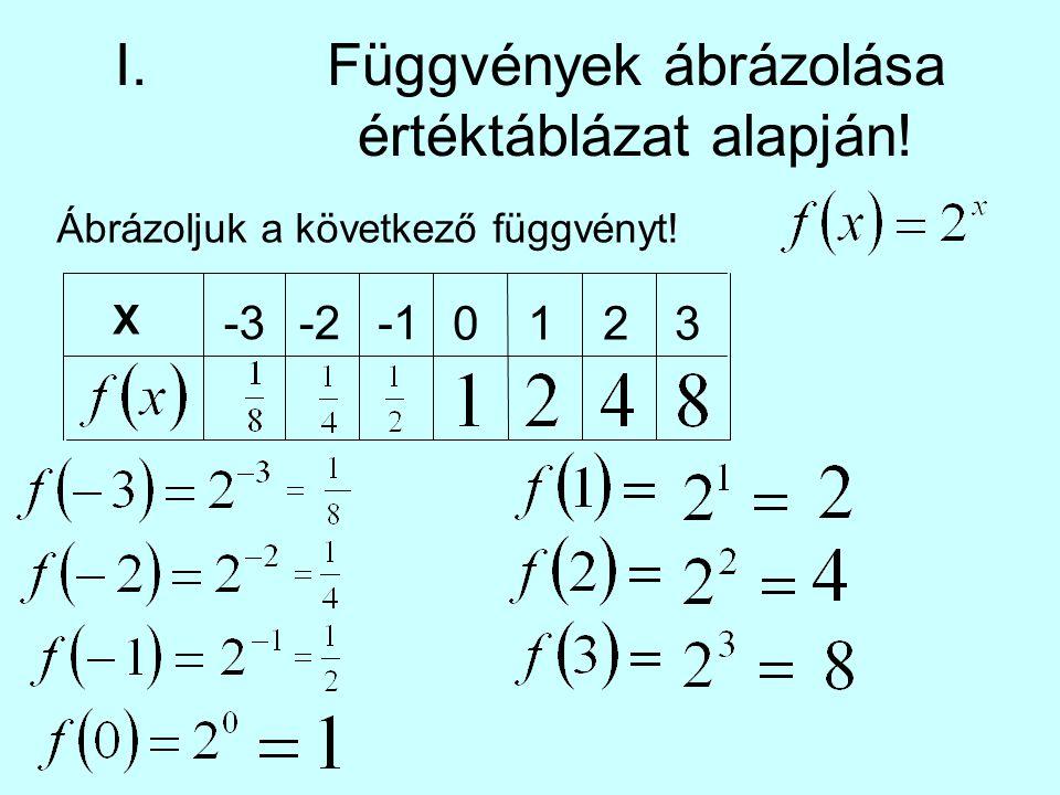 I. Függvények ábrázolása értéktáblázat alapján!