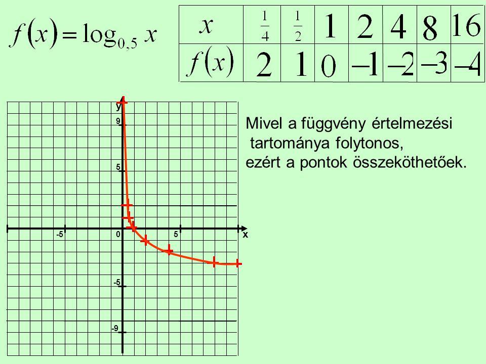 5 -5 x y 9 -9 Mivel a függvény értelmezési tartománya folytonos, ezért a pontok összeköthetőek.
