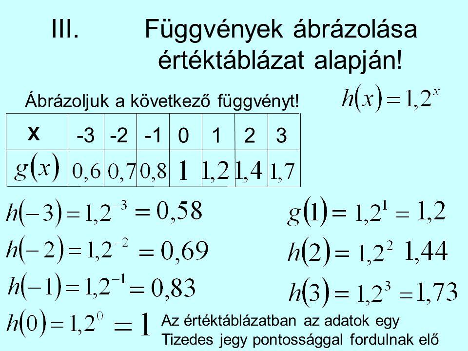III. Függvények ábrázolása értéktáblázat alapján!
