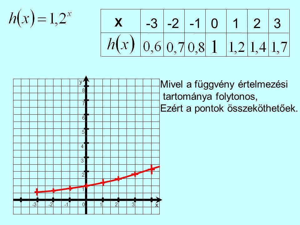 X -3. -2. -1. 1. 2. 3. 1. 2. 3. x. -1. -2. -3. 4. 5. 6. 7. 8. y.