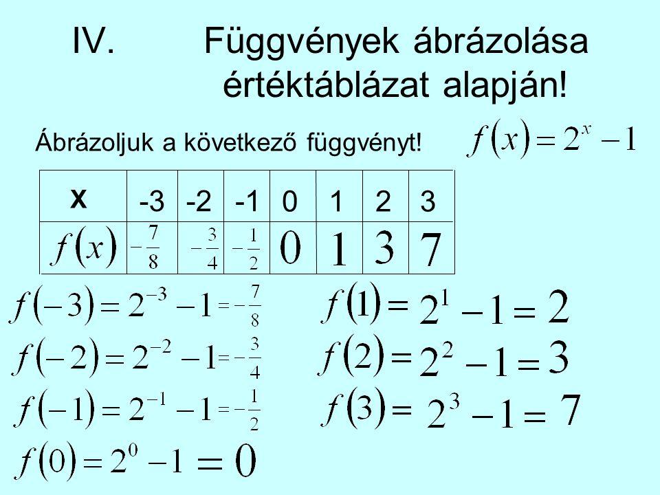 IV. Függvények ábrázolása értéktáblázat alapján!