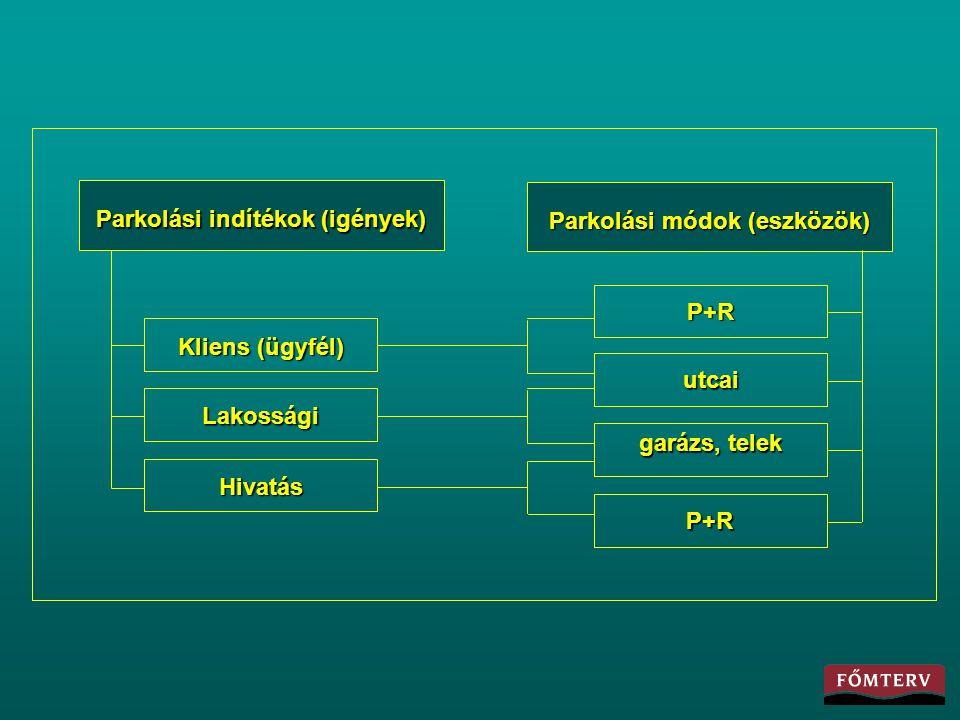 Parkolási indítékok (igények) Parkolási módok (eszközök)