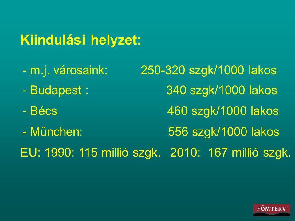 Kiindulási helyzet: - m.j. városaink: 250-320 szgk/1000 lakos