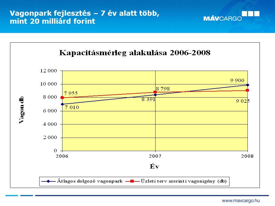 Vagonpark fejlesztés – 7 év alatt több, mint 20 milliárd forint
