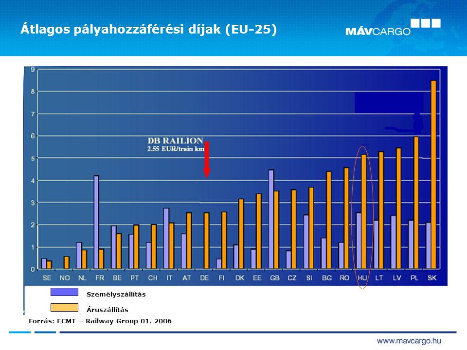 Átlagos pályahozzáférési díjak (EU-25)