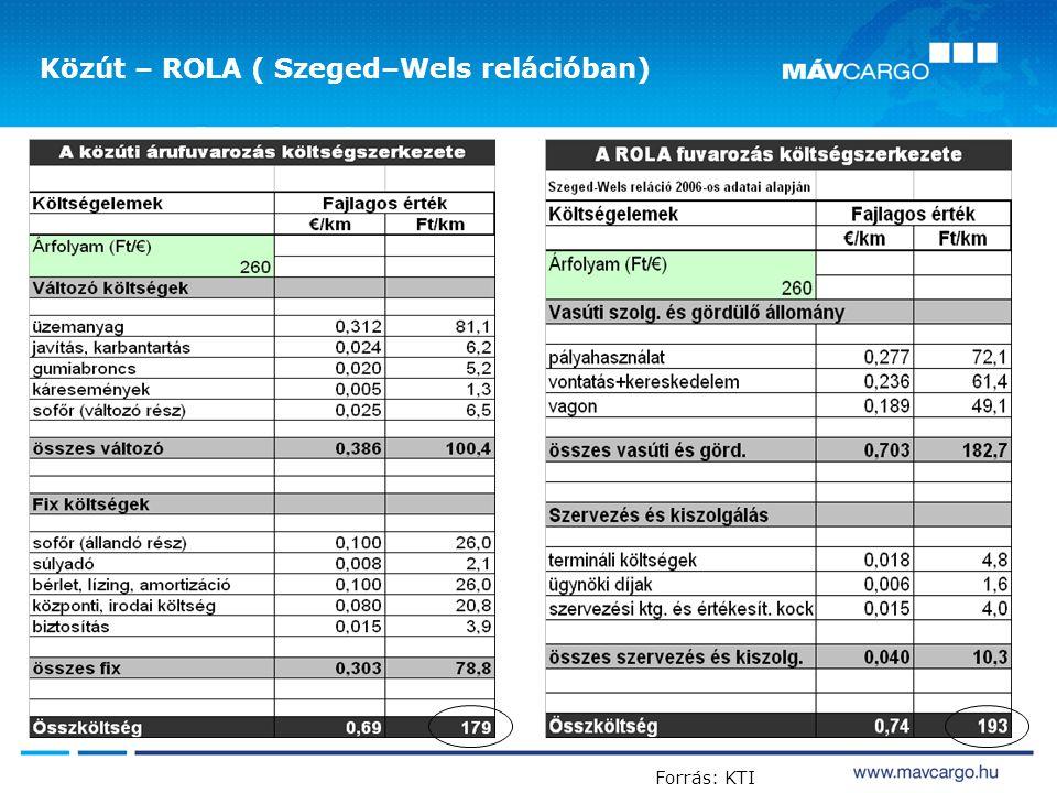 Közút – ROLA ( Szeged–Wels relációban)