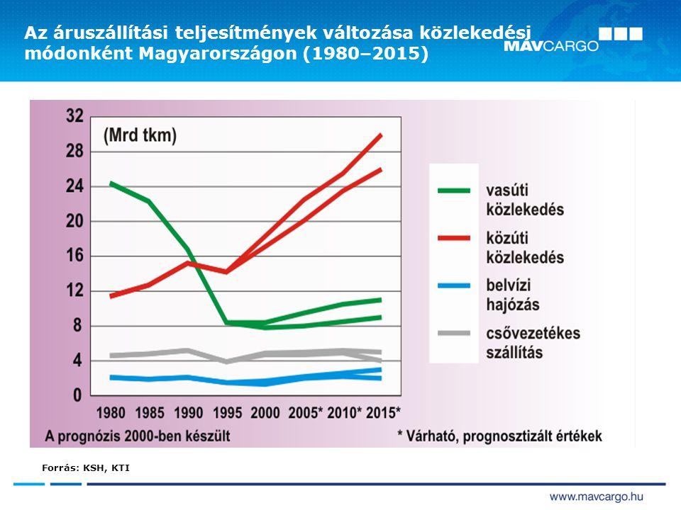 Az áruszállítási teljesítmények változása közlekedési módonként Magyarországon (1980–2015)