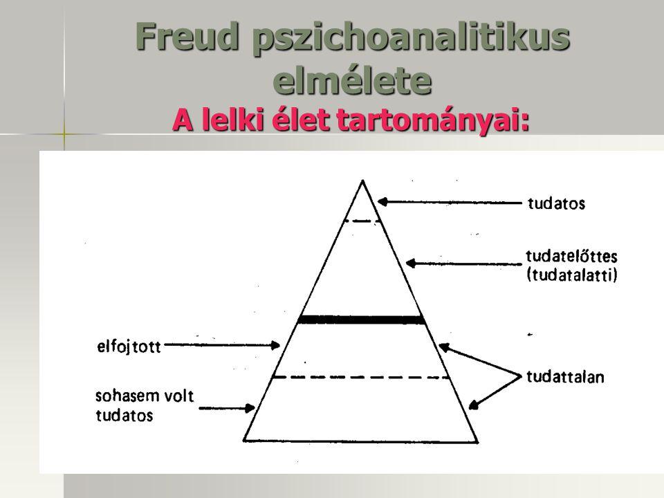 Freud pszichoanalitikus elmélete A lelki élet tartományai: