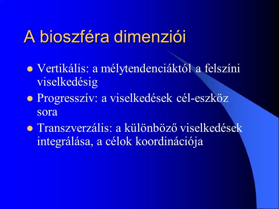 A bioszféra dimenziói Vertikális: a mélytendenciáktól a felszíni viselkedésig. Progresszív: a viselkedések cél-eszköz sora.