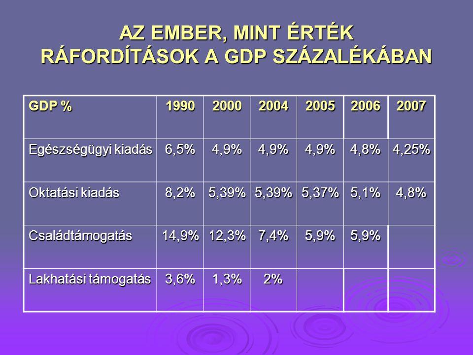 AZ EMBER, MINT ÉRTÉK RÁFORDÍTÁSOK A GDP SZÁZALÉKÁBAN