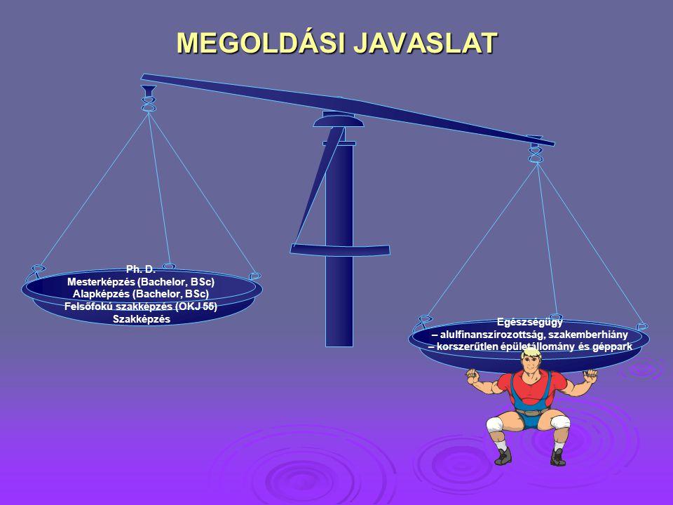 MEGOLDÁSI JAVASLAT Ph. D. Mesterképzés (Bachelor, BSc) Alapképzés (Bachelor, BSc) Felsőfokú szakképzés (OKJ 55)
