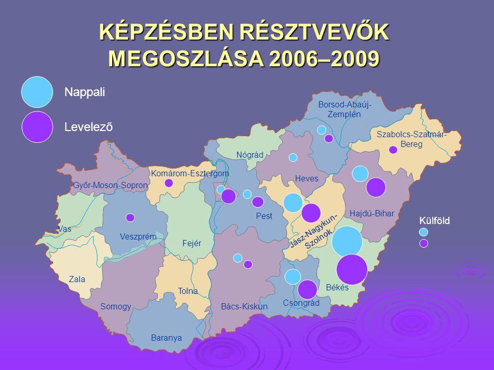 KÉPZÉSBEN RÉSZTVEVŐK MEGOSZLÁSA 2006–2009