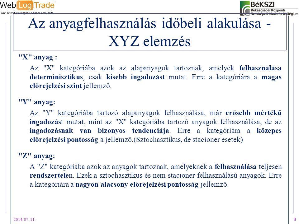 Az anyagfelhasználás időbeli alakulása - XYZ elemzés