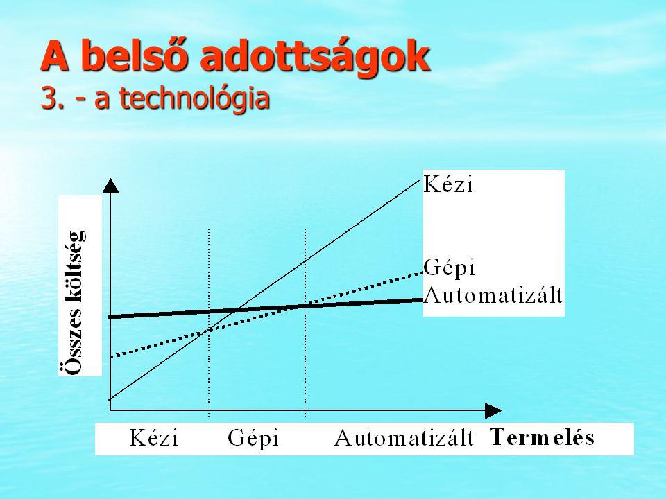 A belső adottságok 3. - a technológia