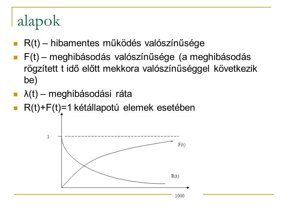 alapok R(t) – hibamentes működés valószínűsége