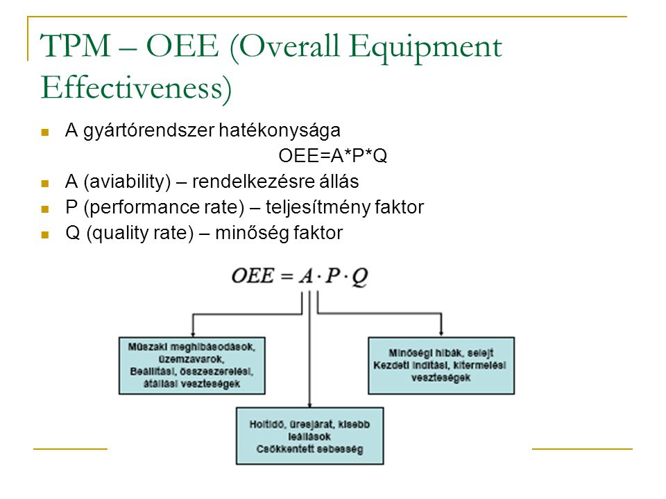 TPM – OEE (Overall Equipment Effectiveness)